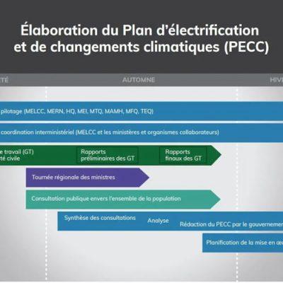 Consultation PECC – Tournée des régions pour l'élaboration du Plan d'électrification et de changements climatiques (2019)